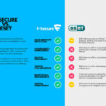 F-Secure vs Eset