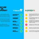 F-Secure vs Kaspersky